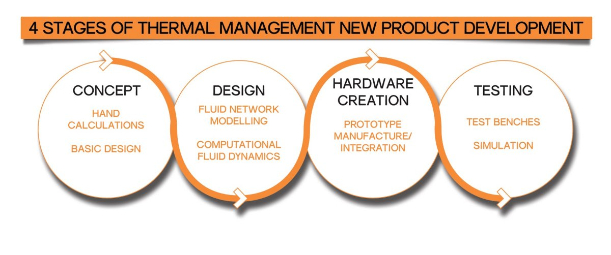 THERMAL MANAGEMENT PROJECT MANAGEMENT DIAGRAM